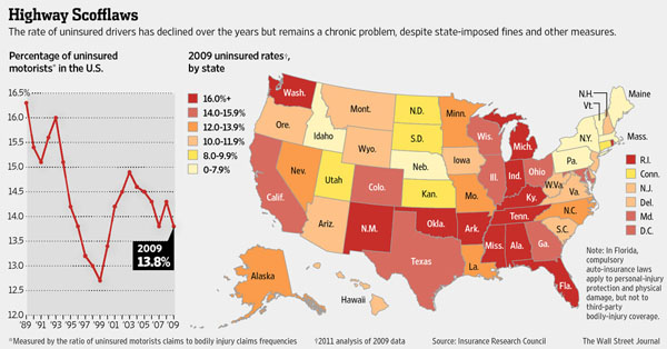 Percentage Of Uninsured Drivers By State
